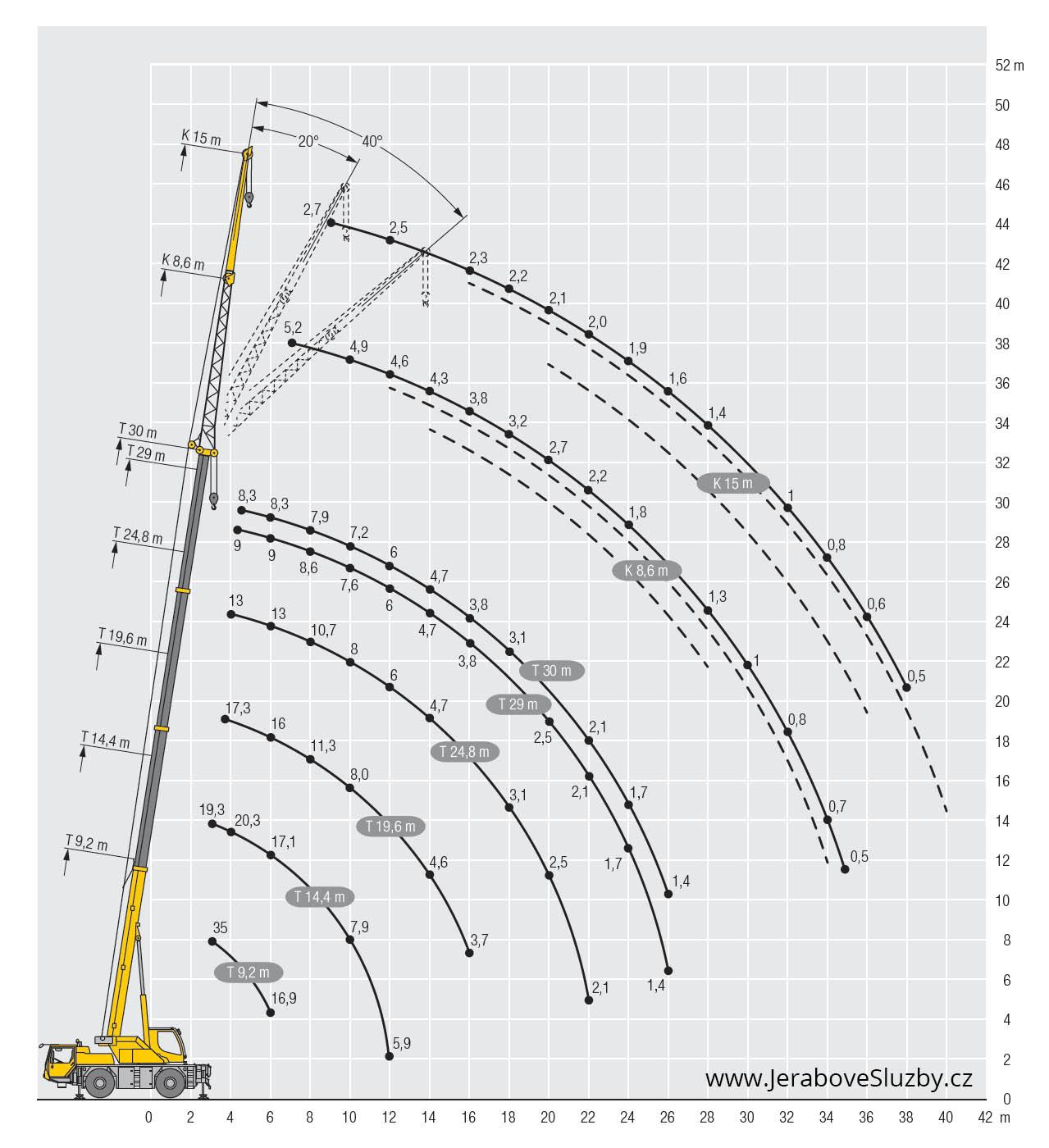 Jeřáb Liebherr LTM 1030-2 zátěžový diagram